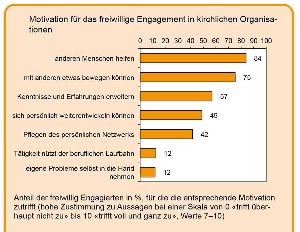 Schweizer Freiwillige haben Interesse an Diakonie und Kirche