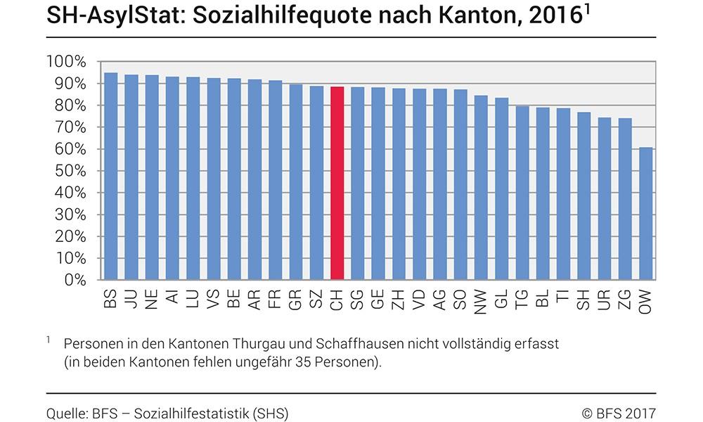 CH: Mehr Sozialhilfebeziehende in der Schweiz
