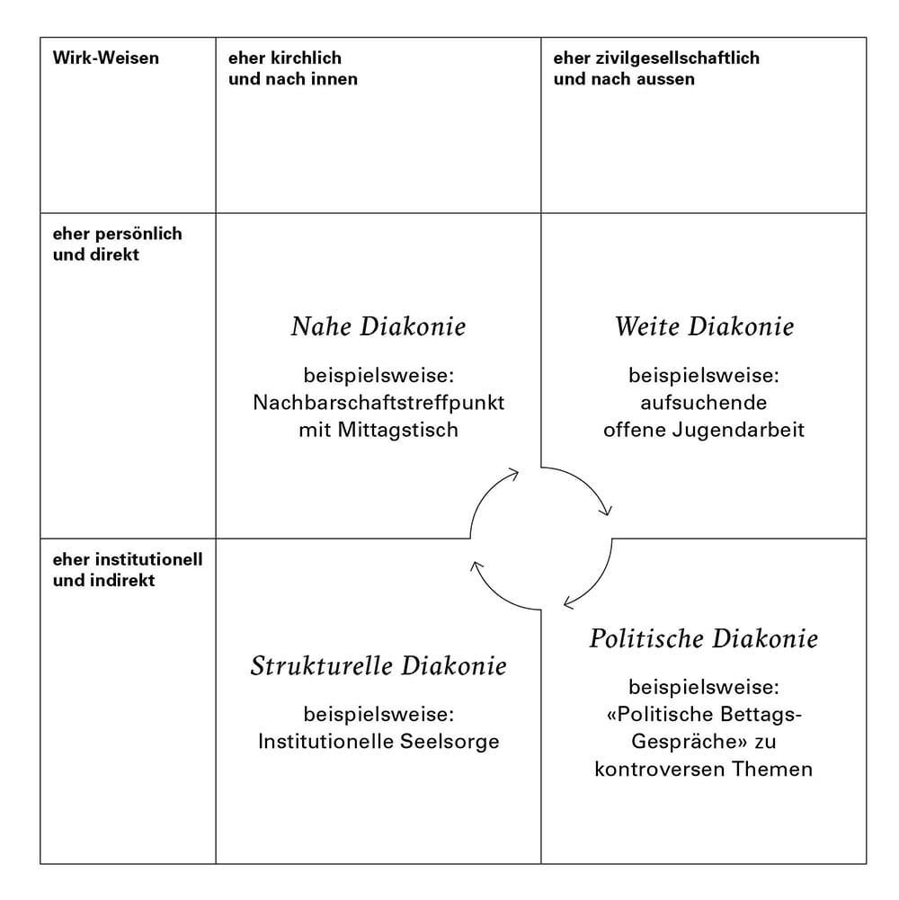 Diakoniekonzept Appenzell