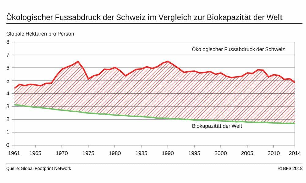 CH: Ökologischer Fussabdruck: Schweizer verbrauchen drei Erden